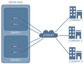 PBX VIRTUALIZATION